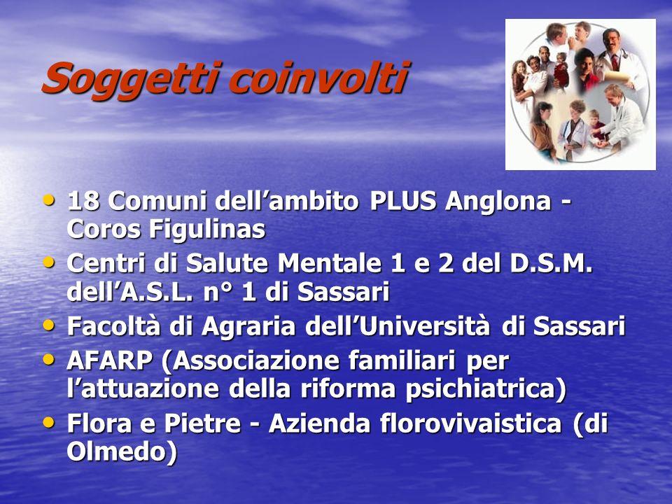Soggetti coinvolti 18 Comuni dell'ambito PLUS Anglona - Coros Figulinas. Centri di Salute Mentale 1 e 2 del D.S.M. dell'A.S.L. n° 1 di Sassari.