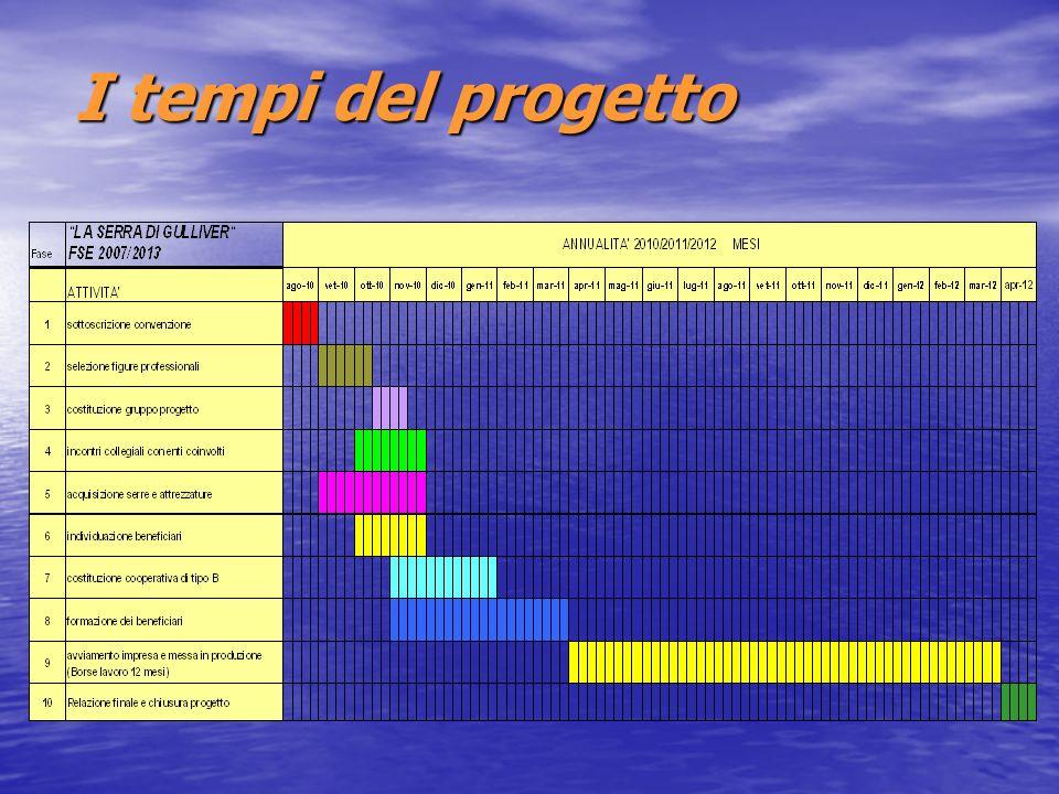 I tempi del progetto