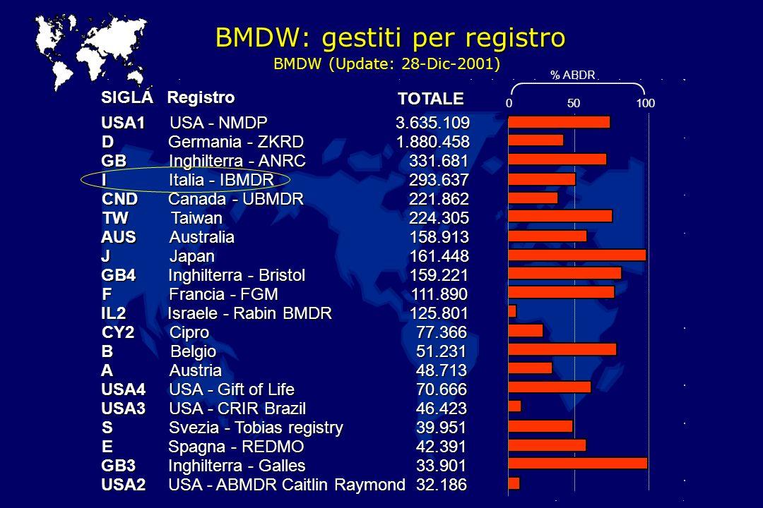 BMDW: gestiti per registro