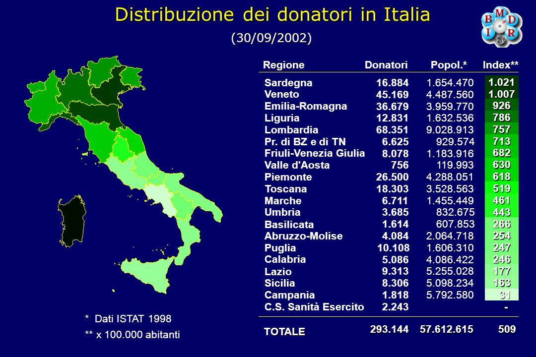 Distribuzione dei donatori in Italia