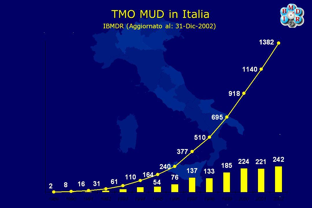 IBMDR (Aggiornato al: 31-Dic-2002)