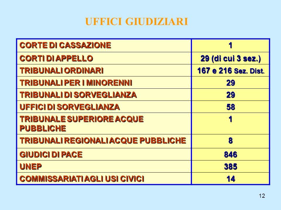 UFFICI GIUDIZIARI CORTE DI CASSAZIONE 1 CORTI DI APPELLO