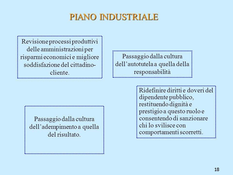 PIANO INDUSTRIALE Revisione processi produttivi delle amministrazioni per risparmi economici e migliore soddisfazione del cittadino-cliente.