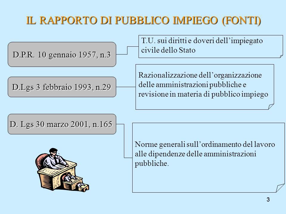 IL RAPPORTO DI PUBBLICO IMPIEGO (FONTI)