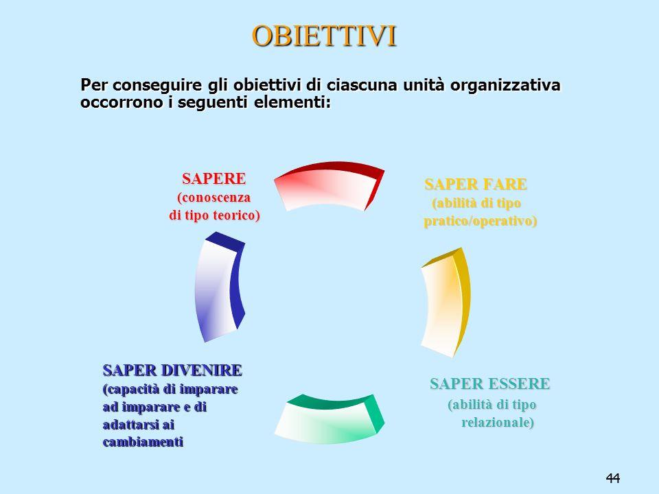 OBIETTIVI Per conseguire gli obiettivi di ciascuna unità organizzativa occorrono i seguenti elementi: