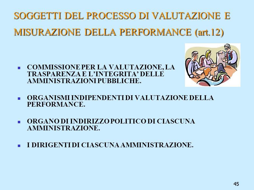 SOGGETTI DEL PROCESSO DI VALUTAZIONE E MISURAZIONE DELLA PERFORMANCE (art.12)