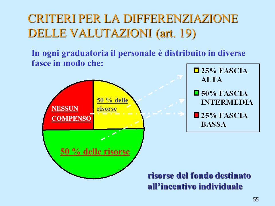 CRITERI PER LA DIFFERENZIAZIONE DELLE VALUTAZIONI (art. 19)
