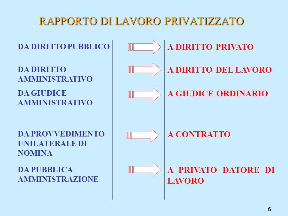 RAPPORTO DI LAVORO PRIVATIZZATO