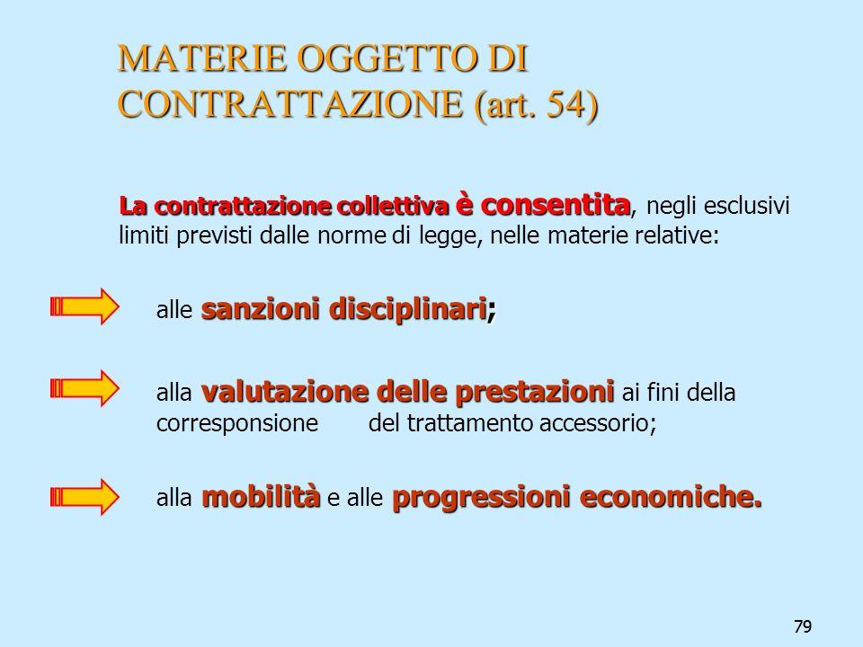 MATERIE OGGETTO DI CONTRATTAZIONE (art. 54)