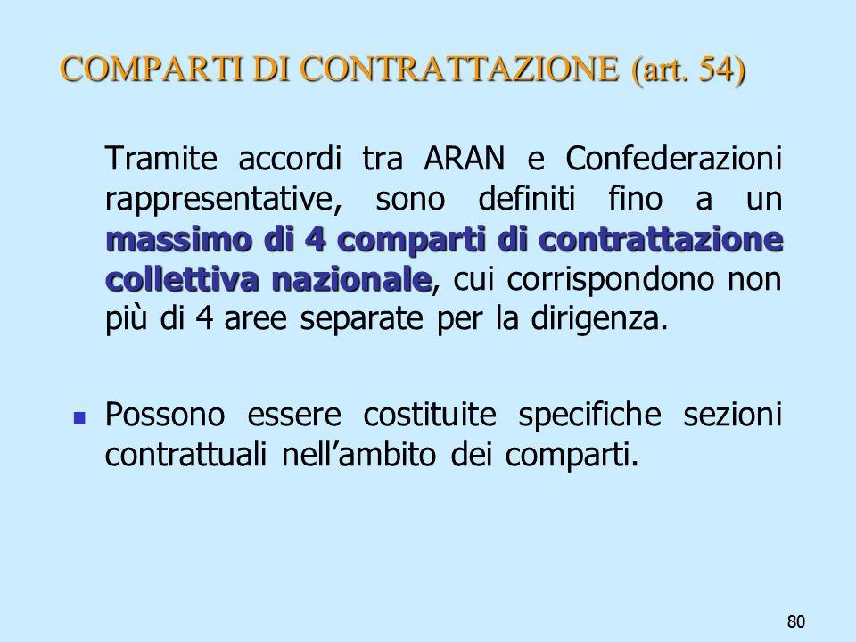 COMPARTI DI CONTRATTAZIONE (art. 54)