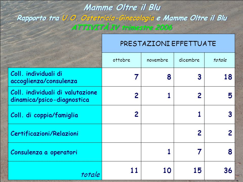 Mamme Oltre il BluRapporto tra U.O. Ostetricia-Ginecologia e Mamme Oltre il Blu ATTIVITÀ IV trimestre 2006.