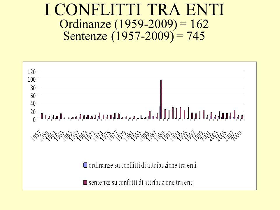 I CONFLITTI TRA ENTI Ordinanze (1959-2009) = 162 Sentenze (1957-2009) = 745