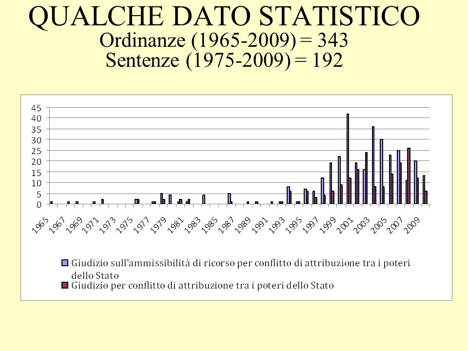 QUALCHE DATO STATISTICO Ordinanze (1965-2009) = 343 Sentenze (1975-2009) = 192