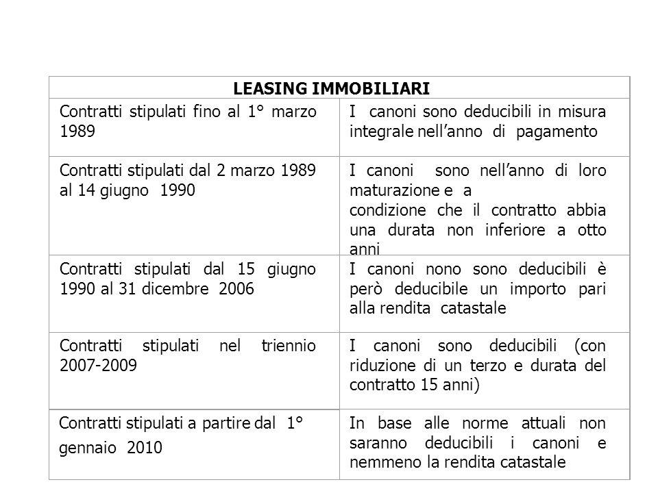 LEASING IMMOBILIARI Contratti stipulati fino al 1° marzo 1989. I canoni sono deducibili in misura integrale nell'anno di pagamento.