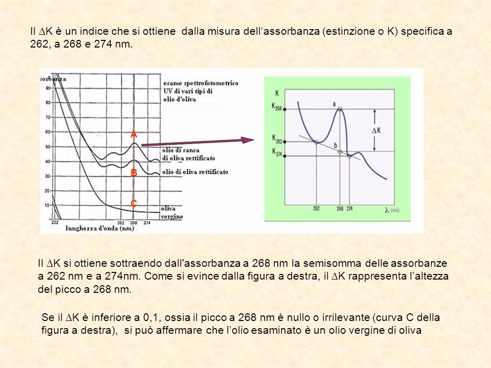 Il ∆K è un indice che si ottiene dalla misura dell'assorbanza (estinzione o K) specifica a 262, a 268 e 274 nm.