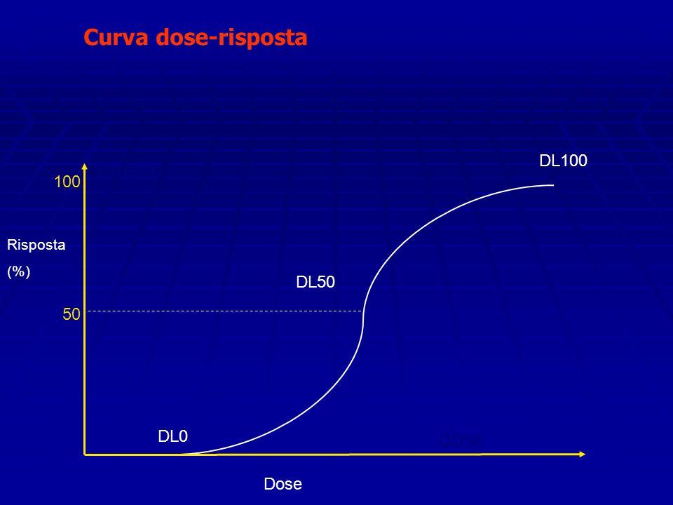 Curva dose-risposta Effetto dose DL100 100 DL50 50 DL0 Dose Risposta