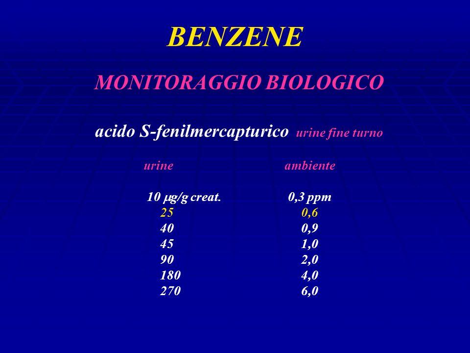 MONITORAGGIO BIOLOGICO acido S-fenilmercapturico urine fine turno