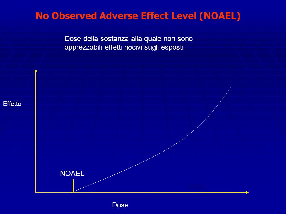 No Observed Adverse Effect Level (NOAEL)