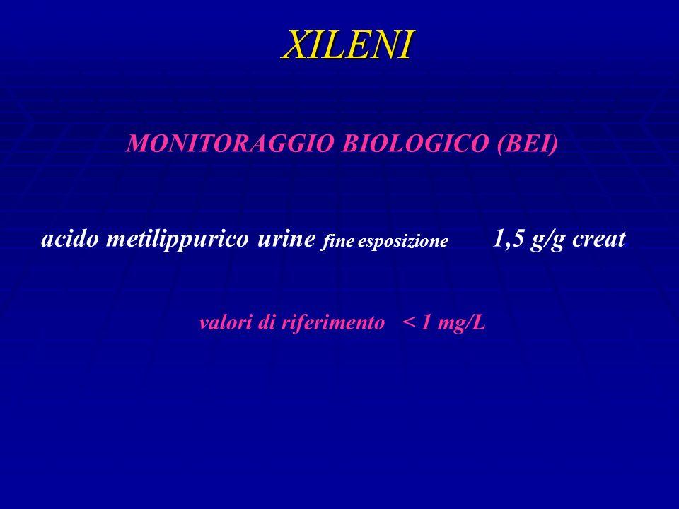 MONITORAGGIO BIOLOGICO (BEI) valori di riferimento < 1 mg/L