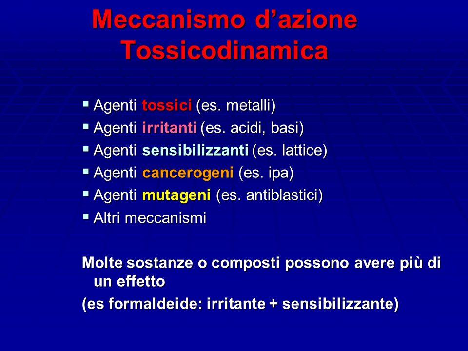 Meccanismo d'azione Tossicodinamica