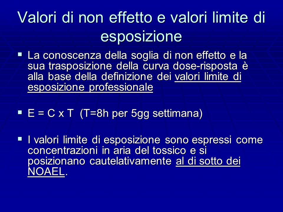 Valori di non effetto e valori limite di esposizione