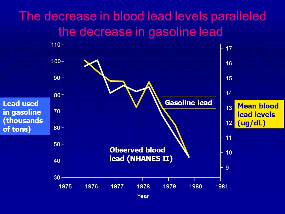 The decrease in blood lead levels paralleled