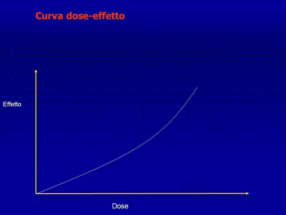 Curva dose-effetto Effetto Effetto dose Dose
