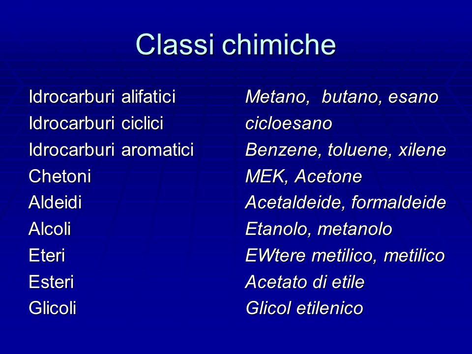 Classi chimiche Idrocarburi alifatici Idrocarburi ciclici