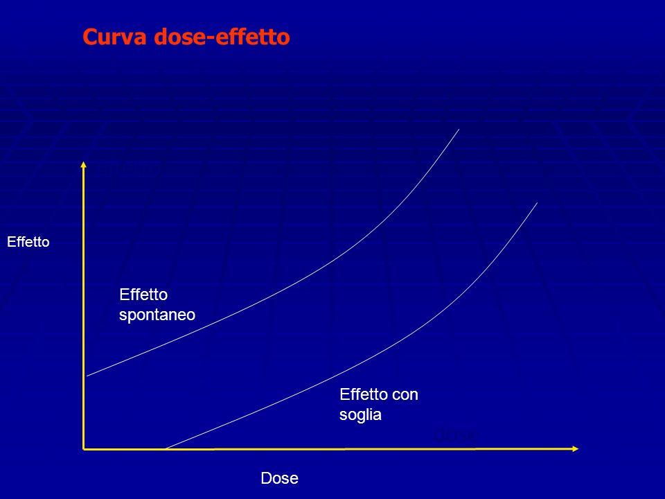 Curva dose-effetto Effetto dose Effetto spontaneo Effetto con soglia