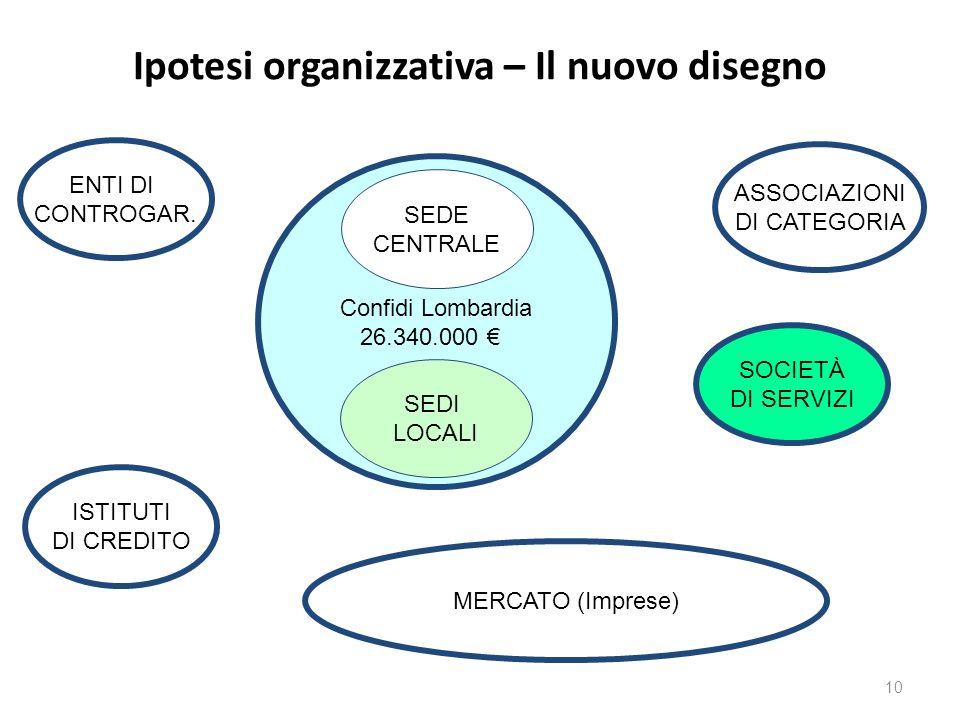 Ipotesi organizzativa – Il nuovo disegno