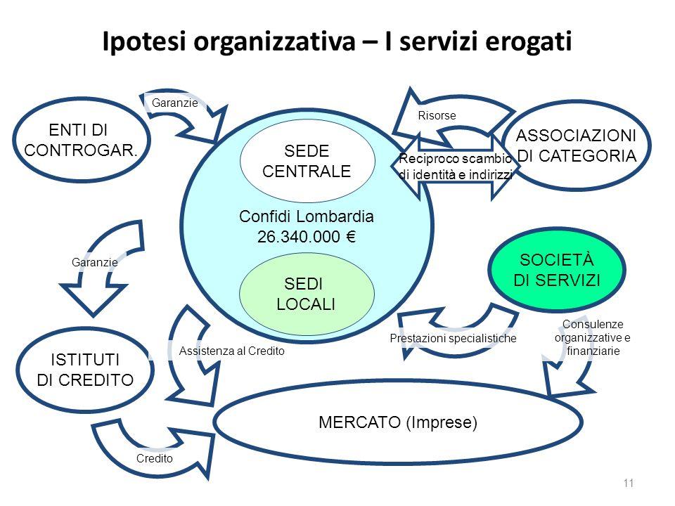 Ipotesi organizzativa – I servizi erogati