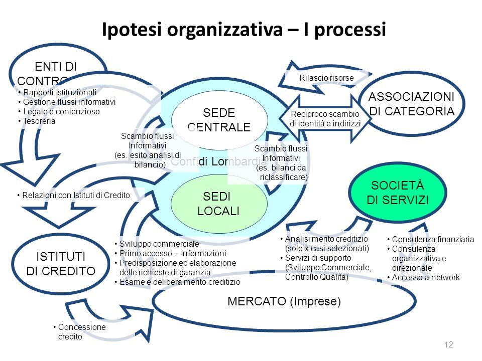 Ipotesi organizzativa – I processi