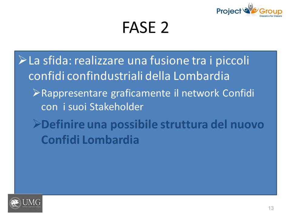 FASE 2 La sfida: realizzare una fusione tra i piccoli confidi confindustriali della Lombardia.