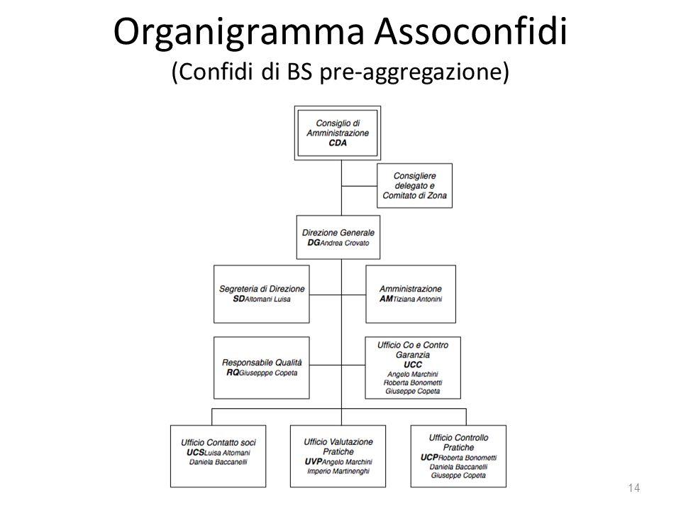 Organigramma Assoconfidi (Confidi di BS pre-aggregazione)