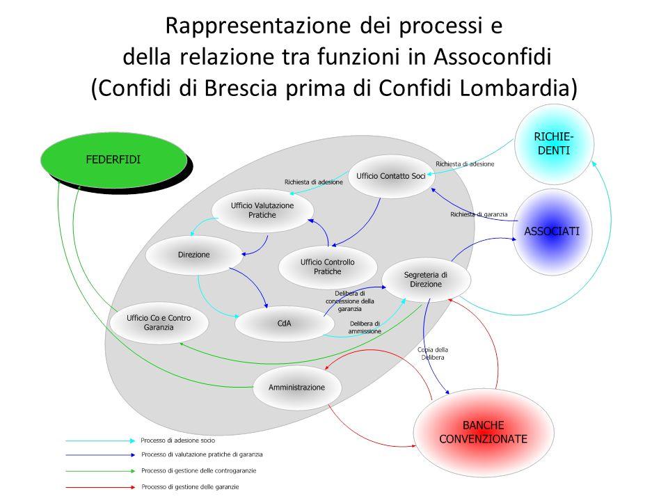 Rappresentazione dei processi e della relazione tra funzioni in Assoconfidi (Confidi di Brescia prima di Confidi Lombardia)