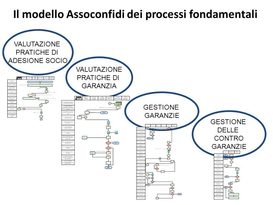 Il modello Assoconfidi dei processi fondamentali