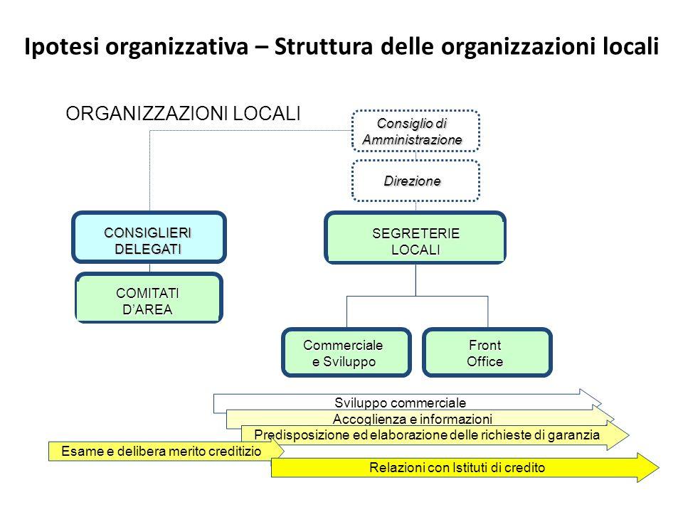 Ipotesi organizzativa – Struttura delle organizzazioni locali