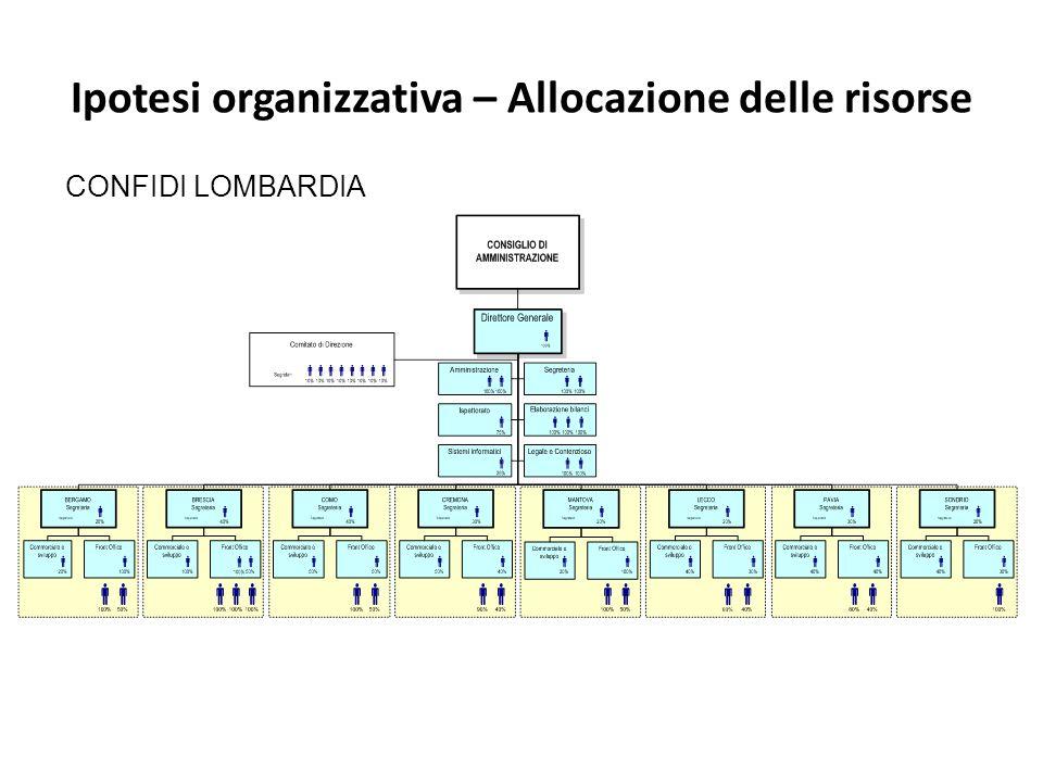 Ipotesi organizzativa – Allocazione delle risorse