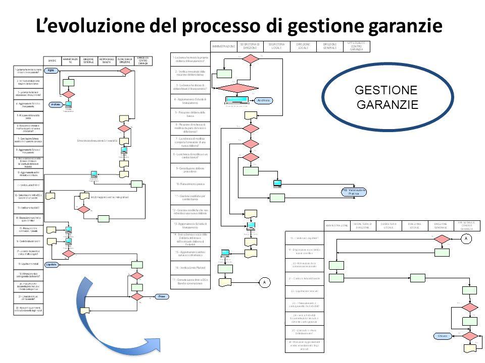 L'evoluzione del processo di gestione garanzie