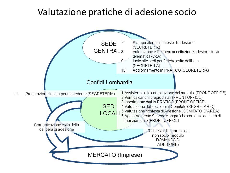 Valutazione pratiche di adesione socio