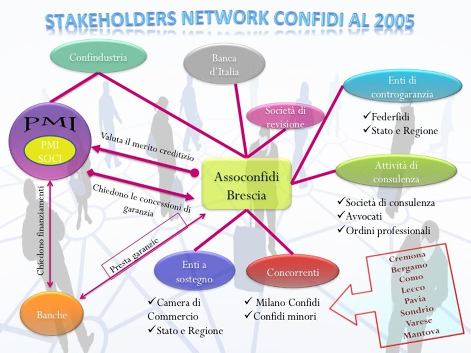 STAKEHOLDERS NETWORK CONFIDI AL 2005