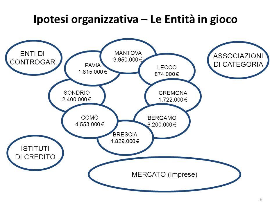 Ipotesi organizzativa – Le Entità in gioco