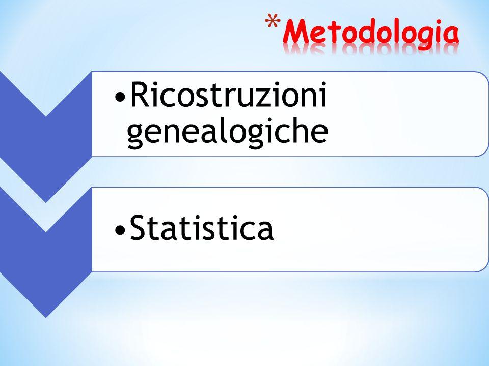 Ricostruzioni genealogiche