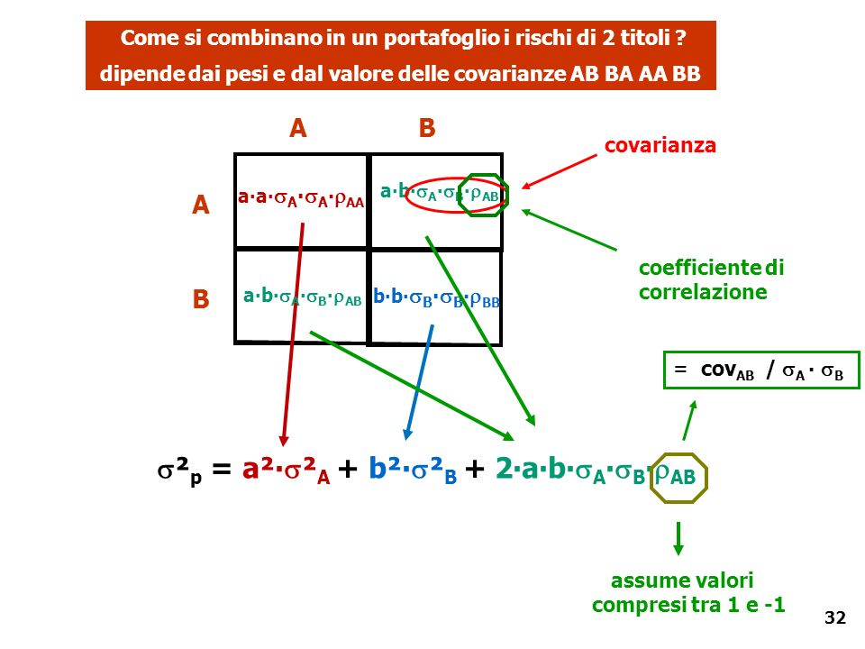 dipende dai pesi e dal valore delle covarianze AB BA AA BB