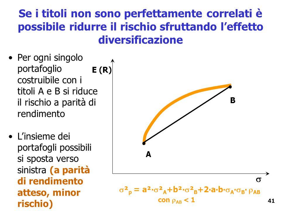 Se i titoli non sono perfettamente correlati è possibile ridurre il rischio sfruttando l'effetto diversificazione