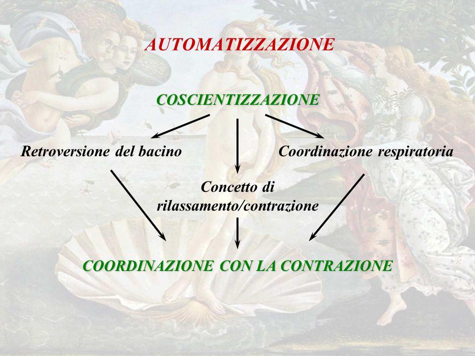 Concetto di rilassamento/contrazione COORDINAZIONE CON LA CONTRAZIONE