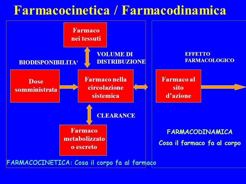 Farmacocinetica / Farmacodinamica