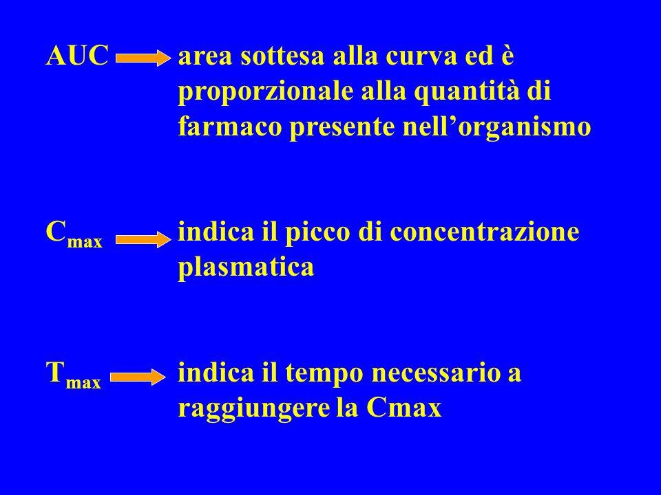 AUC. area sottesa alla curva ed è. proporzionale alla quantità di