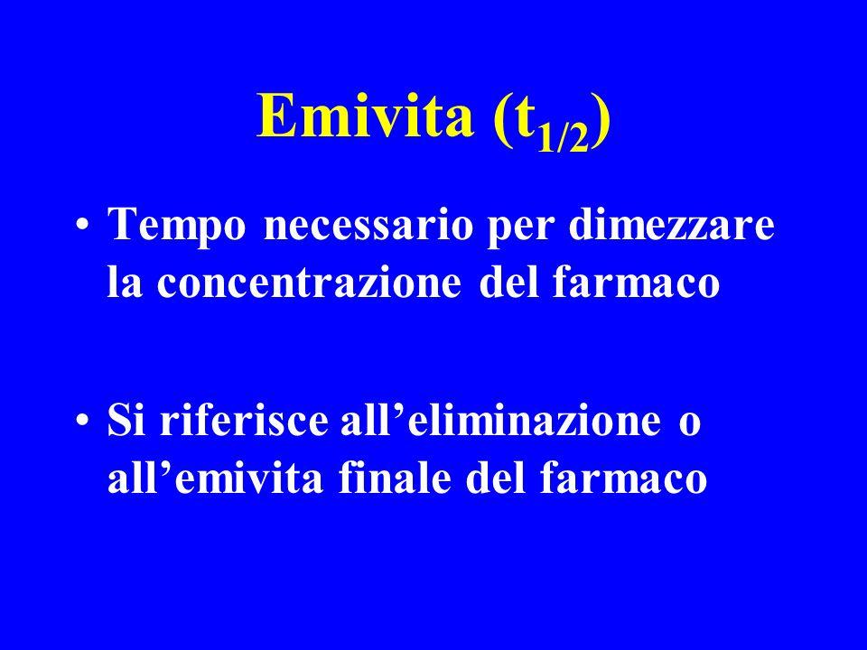 Emivita (t1/2) Tempo necessario per dimezzare la concentrazione del farmaco.
