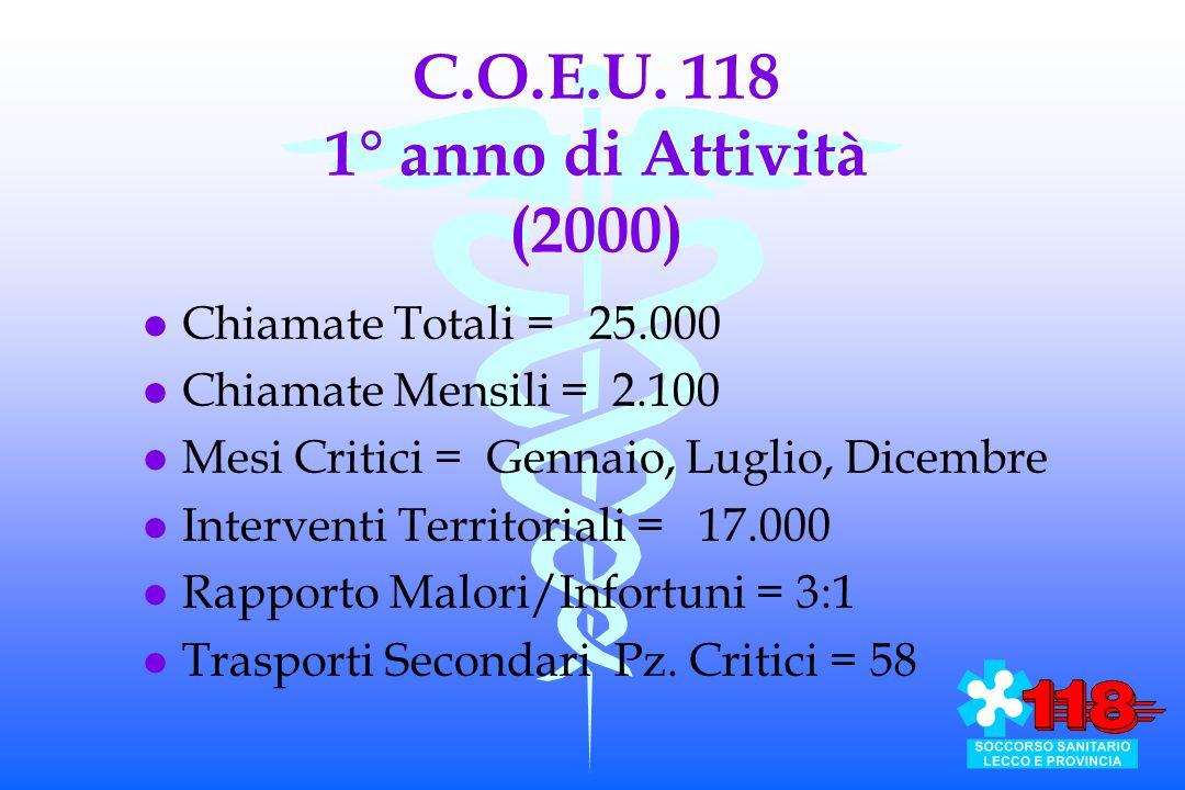 C.O.E.U. 118 1° anno di Attività (2000)
